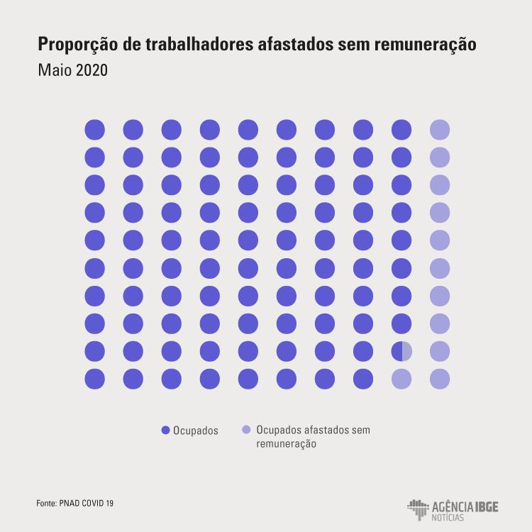 Pandemia deixa 9,7 milhões de trabalhadores sem remuneração em maio