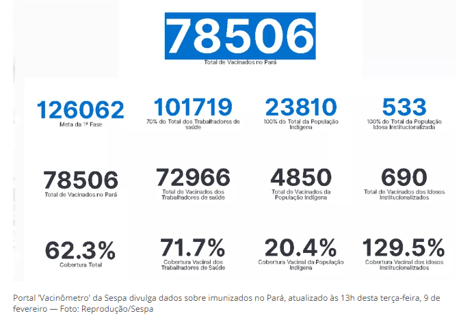 Pará é o Estado que menos recebeu vacinas do Governo Federal