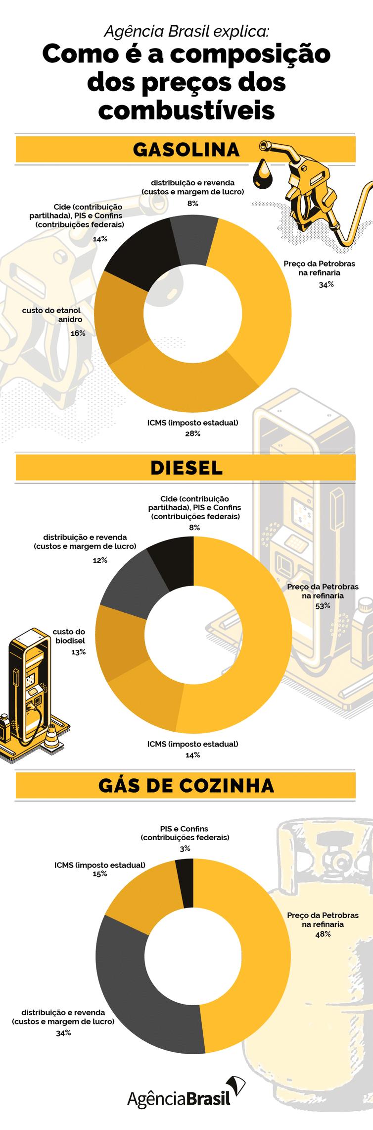Entenda como é a cobrança do preço dos combustíveis