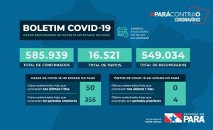 Pará não registra novos óbitos por covid-19, divulga Sespa